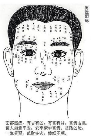 痣相图解,痣的位置与命运图,男人脸上的痣